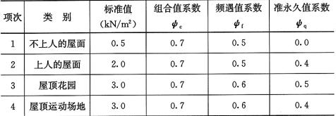 表5.3.1 屋面均布活荷载标准值及其组合值系数、频遇值系数和准永久值系数