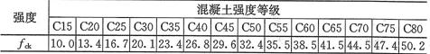 表4.1.3-1 混凝土轴心抗压强度标准值(N/mm2)