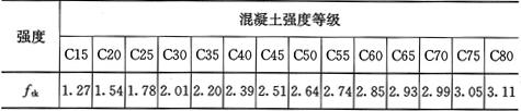 表4.1.3-2 混凝土轴心抗拉强度标准值(N/mm2)