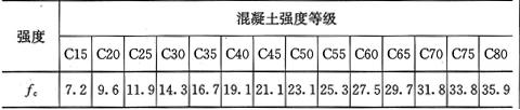 表4.1.4-1 混凝土轴心抗压强度设计值(N/mm2)