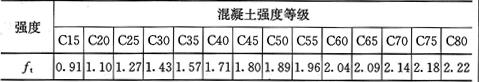 表4.1.4-2 混凝土轴心抗拉强度设计值(N/mm2)