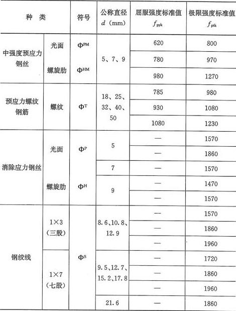 表4.2.2-2 预应力筋强度标准值(N/mm2)