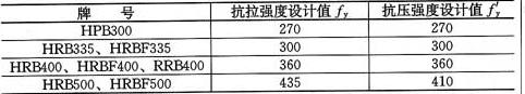 表4.2.3-1 普通钢筋强度设计值(N/mm2)