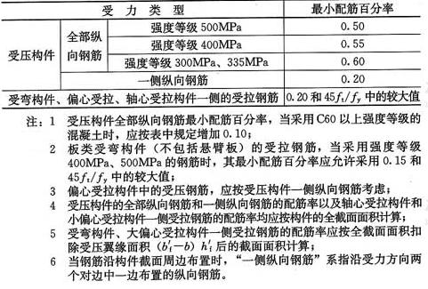 表8.5.1 纵向受力钢筋的最小配筋百分率ρmin(%)