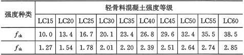 表3.1.4 轻骨料混凝土的强度标准值(N/mm2)
