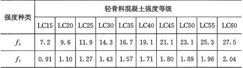表3.1.5 轻骨料混凝土的强度设计值(N/mm2)