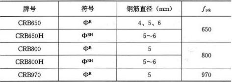 表3.1.2-2 预应力混凝土用冷轧带肋钢筋强度标准值(N/mm2)