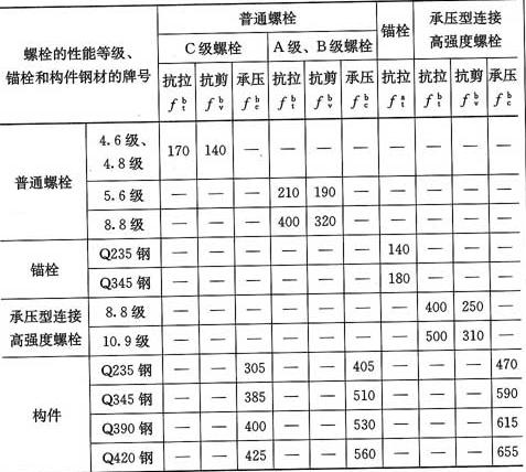表3.4.1-4 螺栓连接的强度设计值(N/mm2)