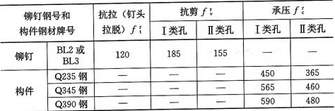 表3.4.1-5 铆钉连接的强度设计值(N/mm2)