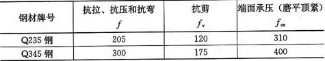 表4.2.1 钢材的强度设计值(N/mm2)