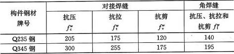 表4.2.4 焊缝的强度设计值(N/mm2)