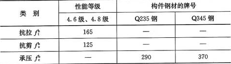 表4.2.5 C级普通螺栓连接的强度设计值(N/mm2)