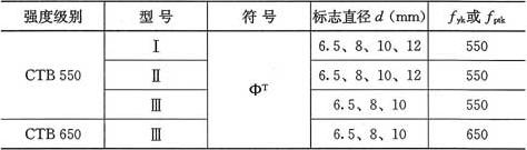 表3.2.4 冷轧扭钢筋强度标准值(N/mm2)