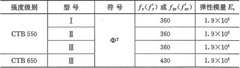 表3.2.5 冷轧扭钢筋抗拉(压)强度设计值和弹性模量(N/mm2)