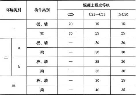 表7.1.1 纵向受力的冷轧扭钢筋及预应力冷轧扭钢筋的混凝土保护层最小厚度(mm)