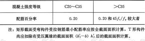 表7.4.1 纵向受拉冷轧扭钢筋最小配筋百分率(%)
