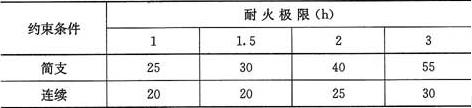 表4.2.1-1 板的混凝土保护层最小厚度(mm)
