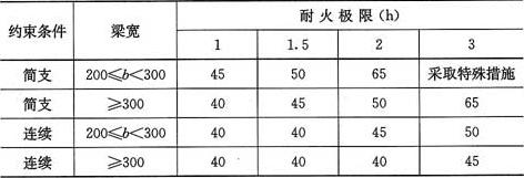 表4.2.1-2 梁的混凝土保护层最小厚度(mm)