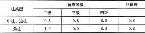 表6.2.5 异形柱全部纵向受力钢筋的最小配筋百分率(%)