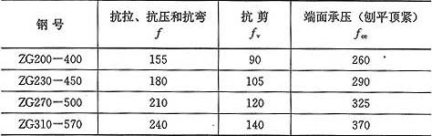 表3.4.1-2 钢铸件的强度设计值(N/mm2)