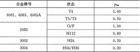 表3.3.1 热影响区范围内强度的折减系数ρhaz