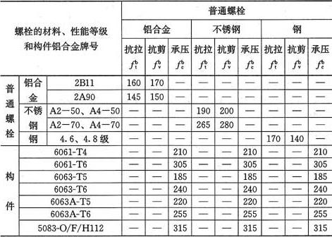表4.3.5-1 普通螺栓连接的强度设计值(N/mm2)