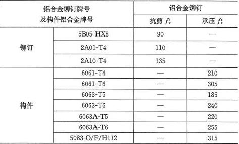 表4.3.5-2 铆钉连接的强度设计值(N/mm2)