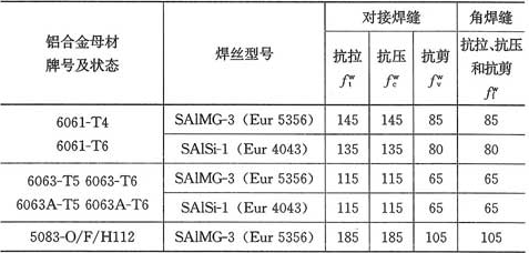 表4.3.6 焊缝的强度设计值(N/mm2)