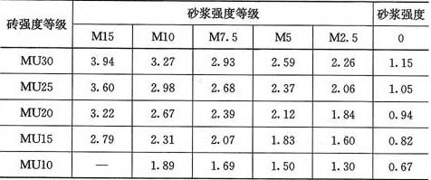 表3.2.1-1 烧结普通砖和烧结多孔砖砌体的抗压强度设计值(MPa)