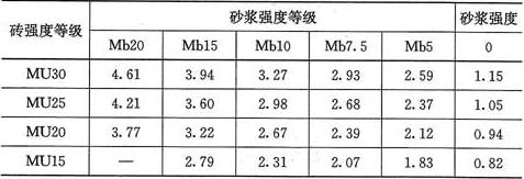表3.2.1-2 混凝土普通砖和混凝土多孔砖砌体的抗压强度设计值(MPa)
