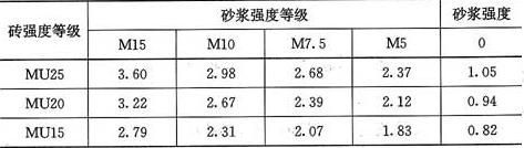 表3.2.1-3 蒸压灰砂普通砖和蒸压粉煤灰普通砖砌体的抗压强度设计值(MPa)