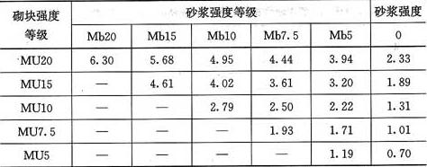 表3.2.1-4 单排孔混凝土砌块和轻集料混凝土砌块对孔砌筑砌体的抗压强度设计值(MPa)