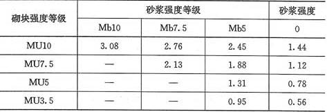 表3.2.1-5 轻集料混凝土砌块砌体的抗压强度设计值(MPa)