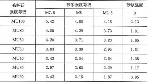 表3.2.1-6 毛料石砌体的抗压强度设计值(MPa)