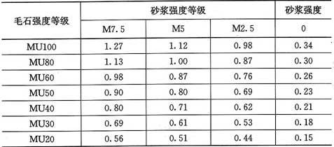 表3.2.1-7 毛石砌体的抗压强度设计值(MPa)