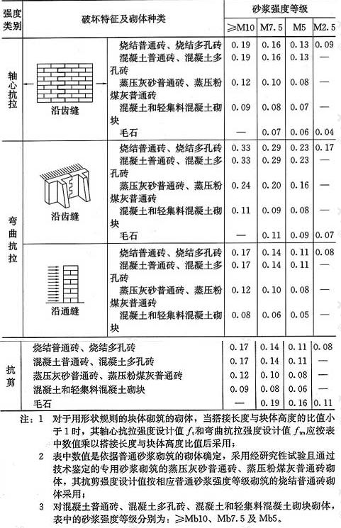 表3.2.2 沿砌体灰缝截面破坏时砌体的轴心抗拉强度设计值、弯曲抗拉强度设计值和抗剪强度设计值(MPa)