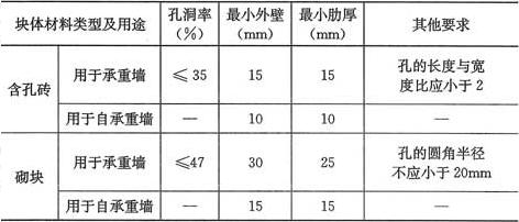 表3.2.1 非烧结含孔块材的孔洞率、壁及肋厚度要求