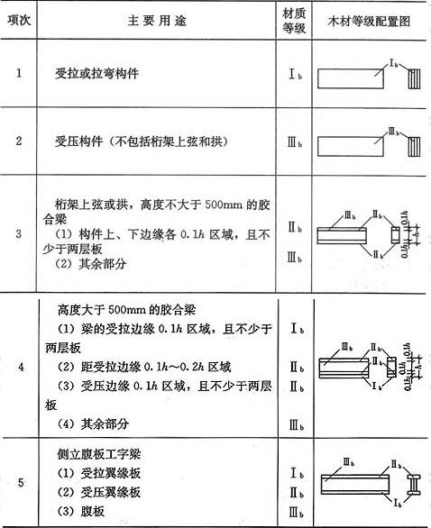 表3.1.8 胶合木结构构件的木材材质等级