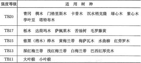表4.2.1-2 阔叶树种木材适用的强度等级