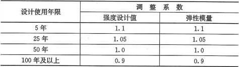 表4.2.1-5 不同设计使用年限时木材强度设计值和弹性模量的调整系数
