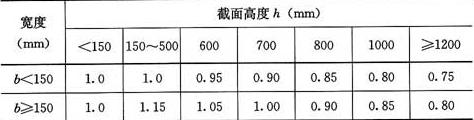表8.2.2 胶合木构件抗弯强度设计值修正系数