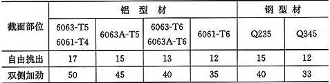 表6.2.1 横梁截面宽厚比b0/t限值