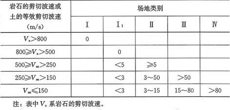 表4.1.6 各类建筑场地的覆盖层厚度(m)