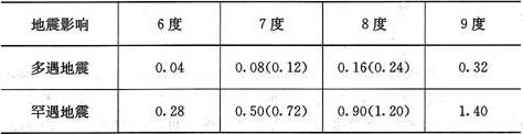 表5.1.4-1 水平地震影响系数最大值