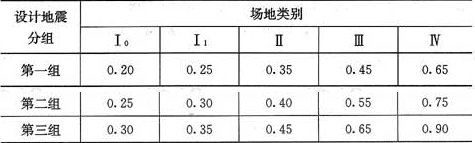 表5.1.4-2 特征周期值(s)