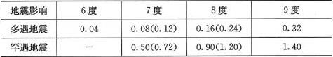 表3.1.1-1 水平地震影响系数最大值