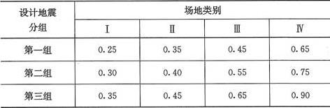表3.1.1-2 特征周期值(s)