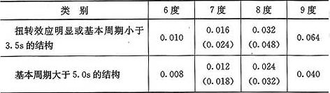 表5.2.5 楼层最小地震剪力系数值
