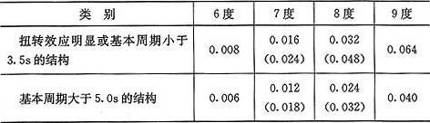 表4.3.12 楼层最小地震剪力系数值