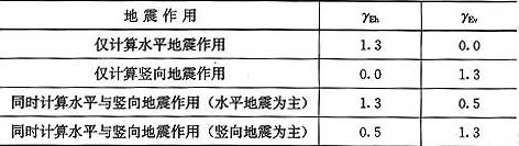 表5.4.1 地震作用分项系数